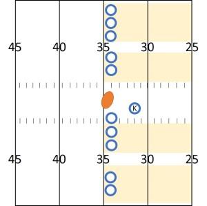 NFLのキックオフのときに許されている選手の配置方法