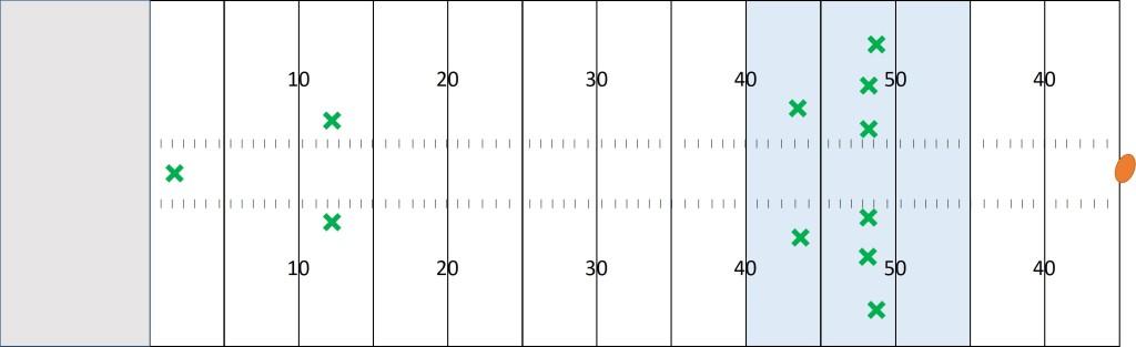 NFLのキックオフリターンでの基本的な選手の配置
