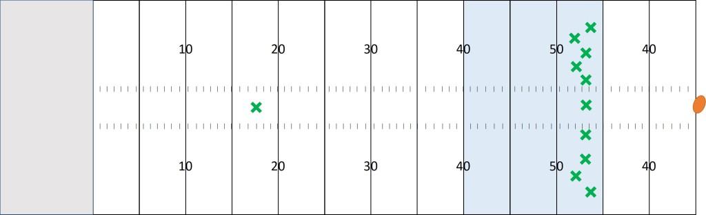 NFLのキックオフリターンでオンサイドキックの対策をする場合の配置