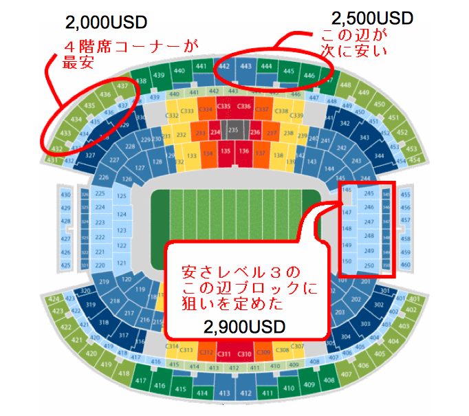 スーパーボウルのチケットの価格